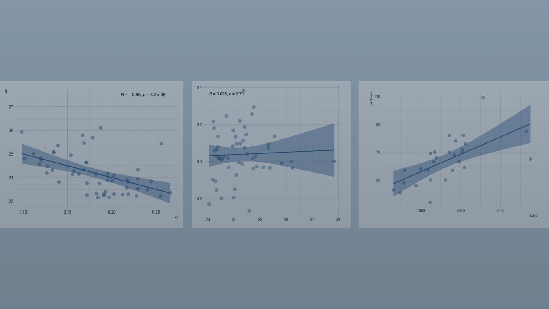 Understanding correlation coefficients through online marketing examples