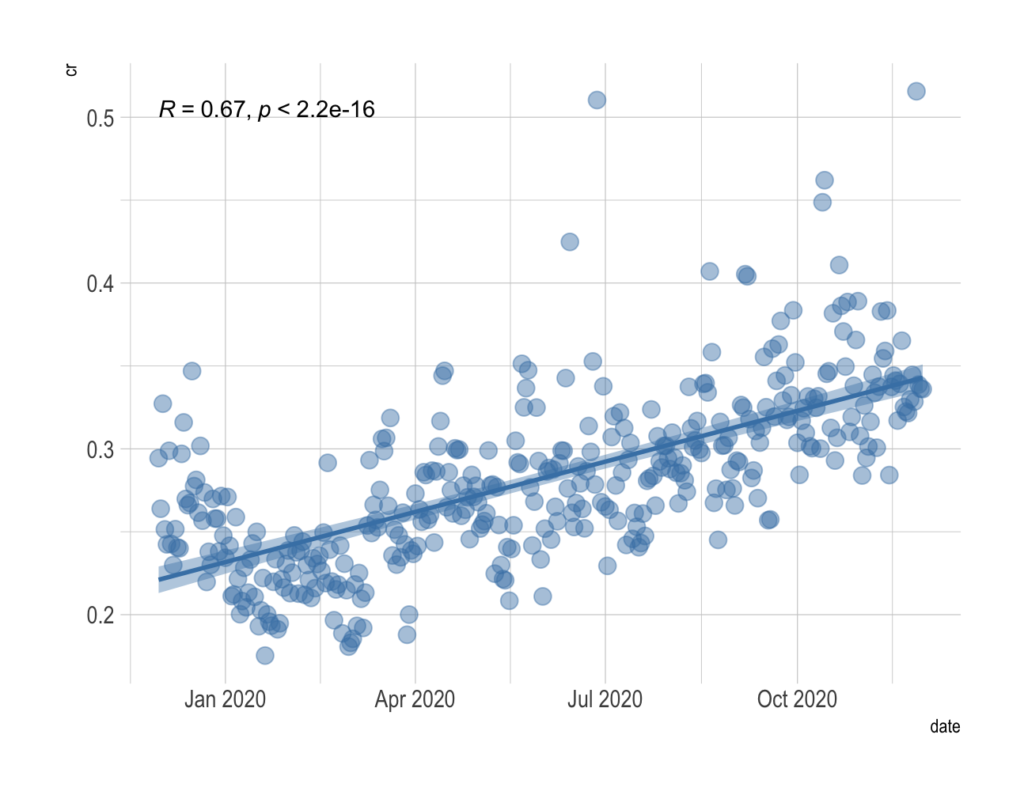 Data display with linear regression fit