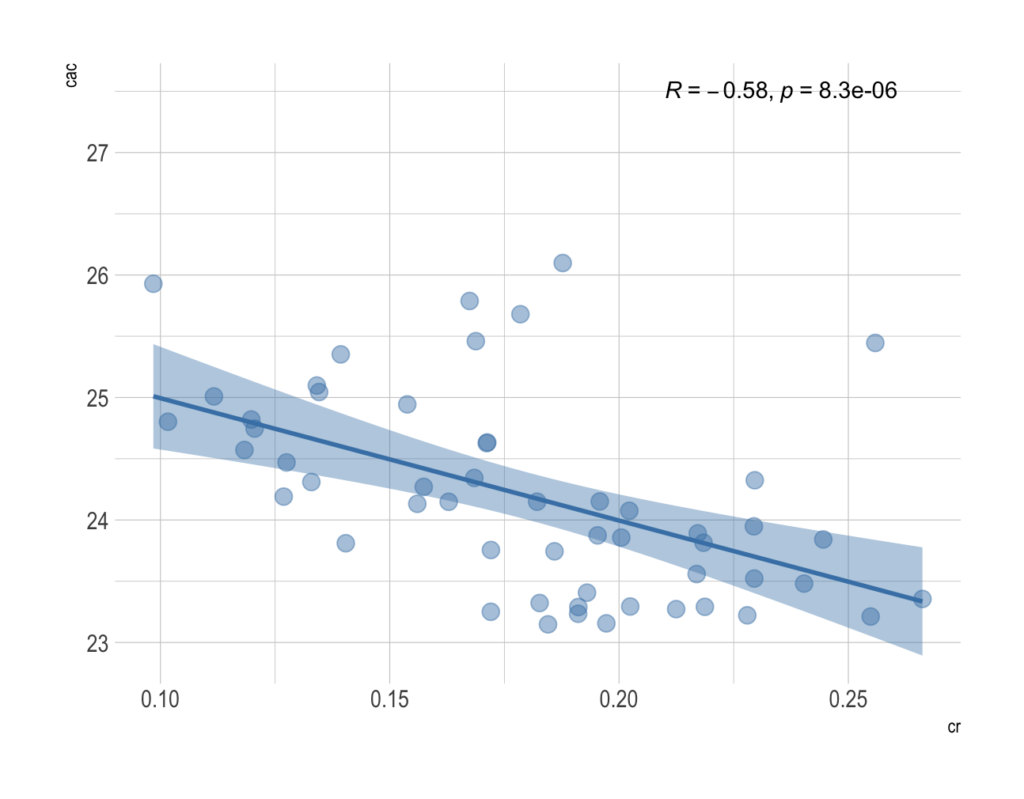 Negative correlation between CAC values and CR.