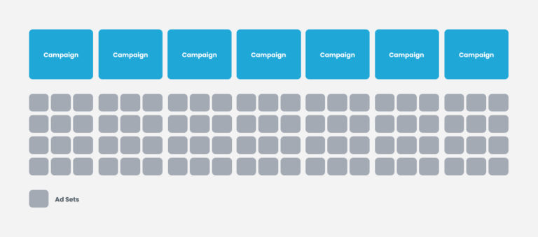 facebook's structure for scale campaigns