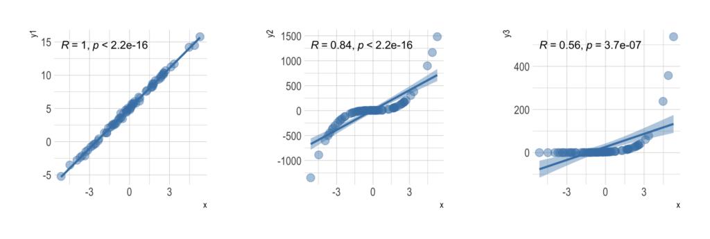 Representation of decreasing power of rank coefficients in relation to Pearson's correlation coefficient.