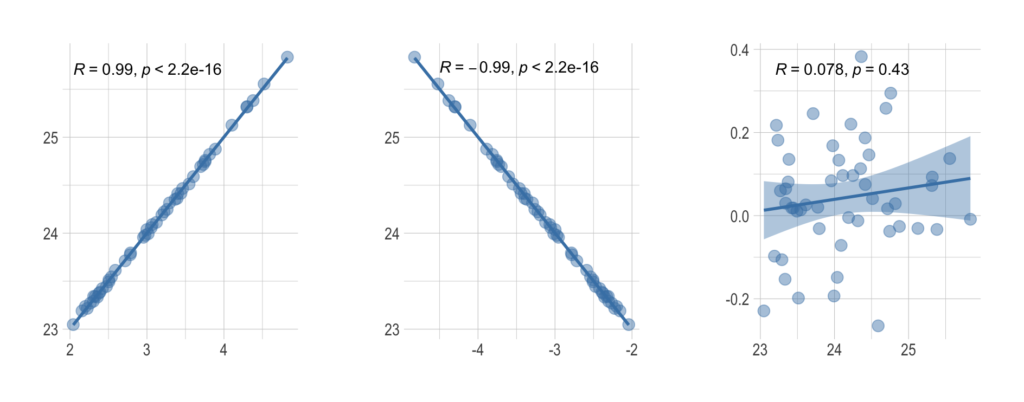 Representation of three extreme cases of Kendall coefficient values (1, -1 and 0).