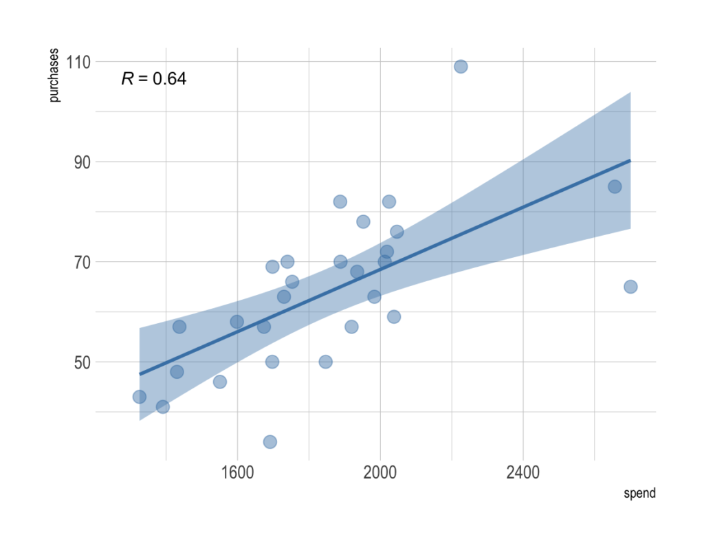 Example with a medium-strong significant Pearson correlation coefficient.