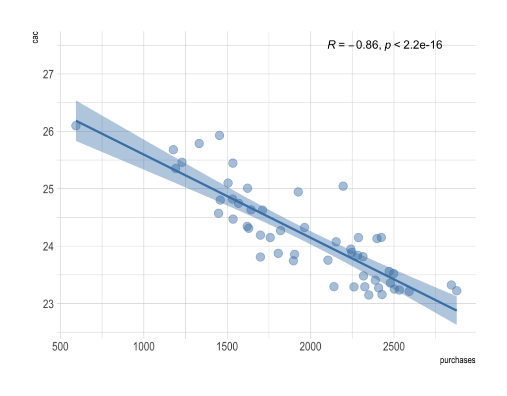 Example: CAC values and total number of purchases are negatively correlated. Spearman correlation coefficient is -0.86)