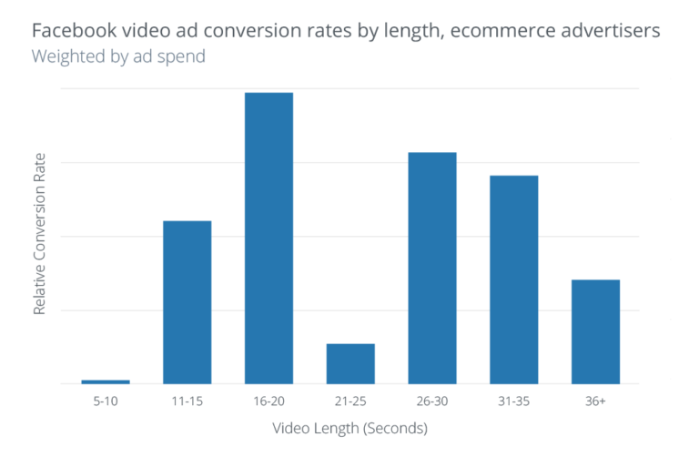 facebook ads video conversion rate
