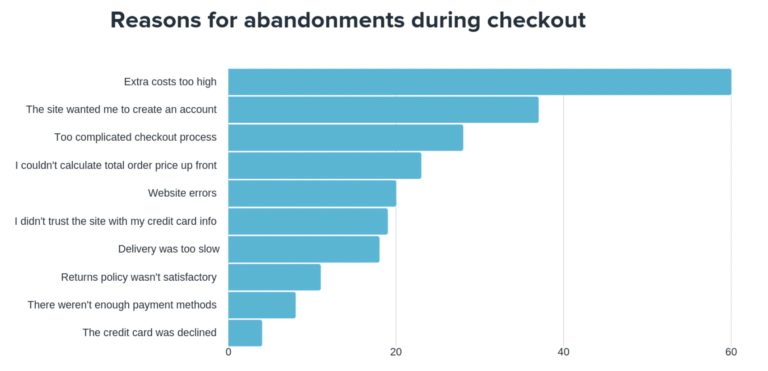 cart abandonments impact on conversion rate