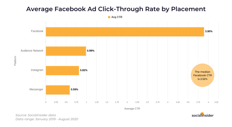 facebook ads ctr by placement