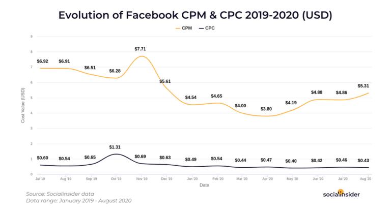 average facebook ads ctr