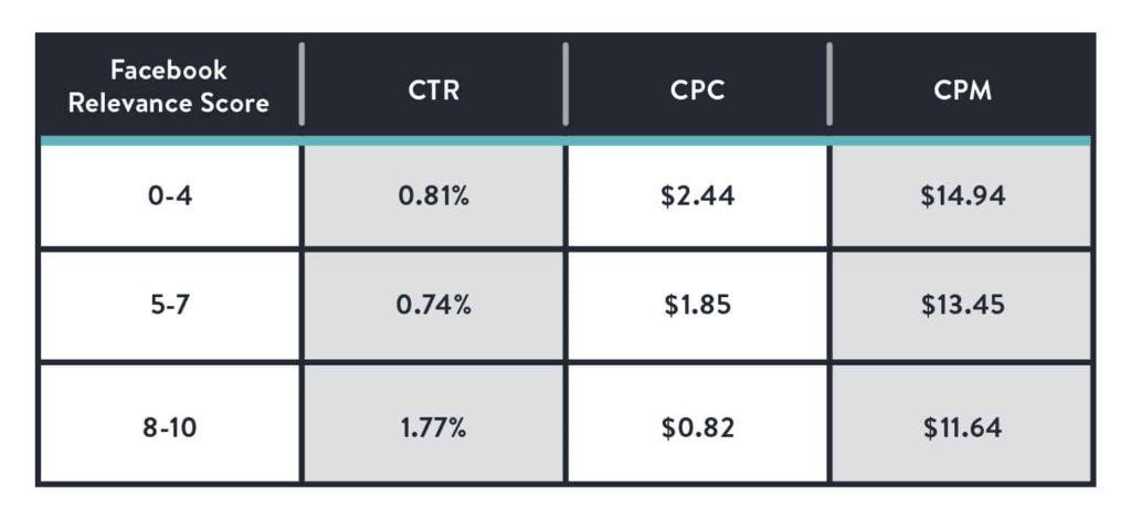Facebook Ads relevance score impact